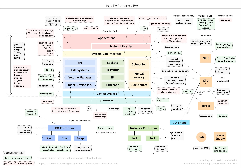 linux性能工具图谱