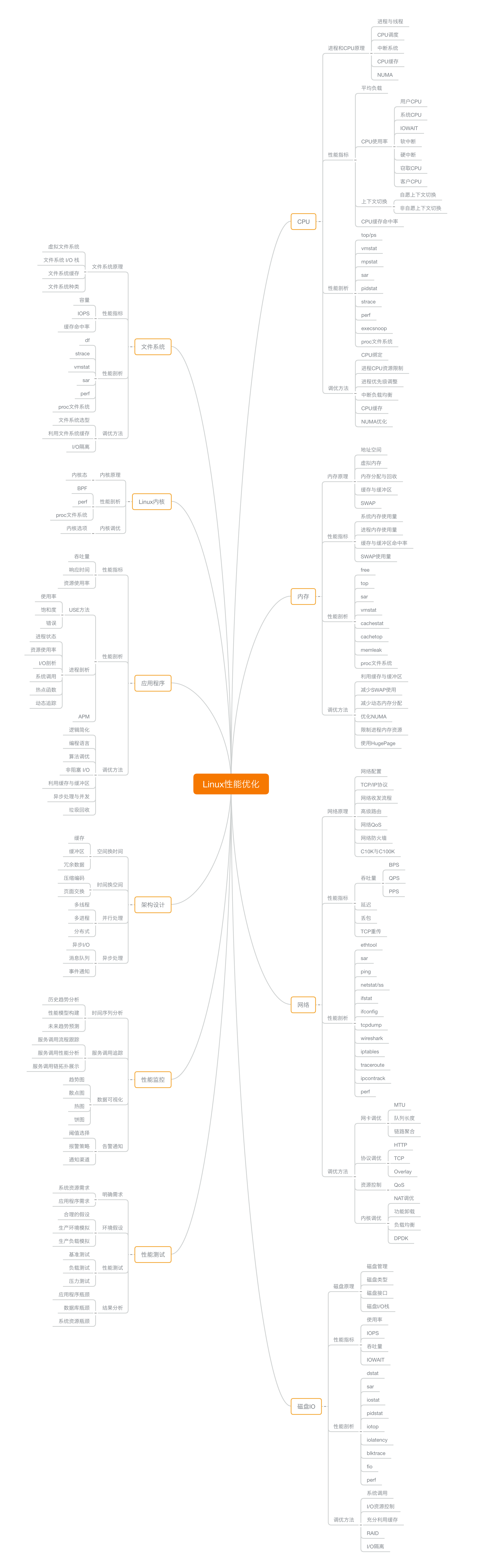 linux性能优化思维导图