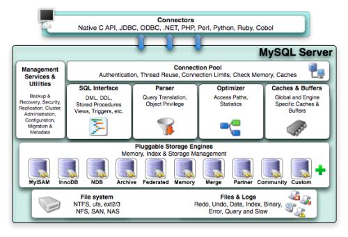 MySQL系统架构