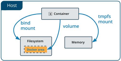 Docker中Image、Container与Volume的迁移