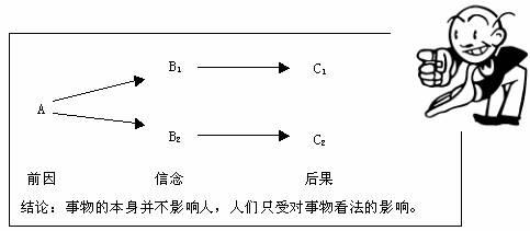 情绪ABC理论