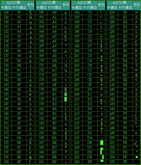 ASCII 打印字符