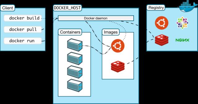 Docker 架构图