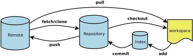 Git 工作流程