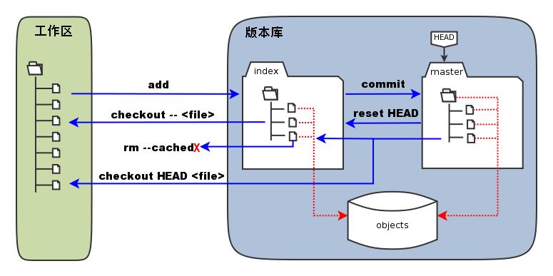 Git 暂存区和版本库之间的关系