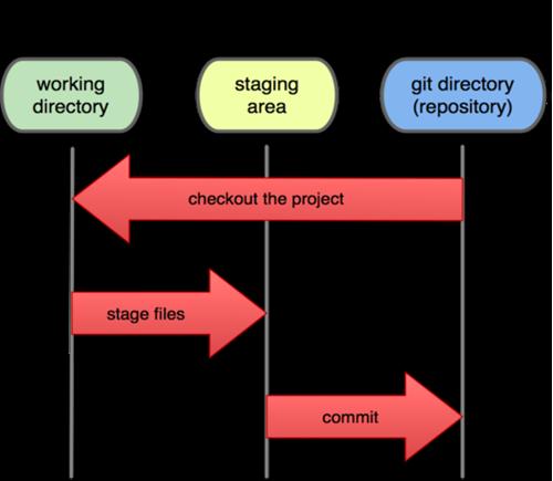 Git 工作区和暂存区