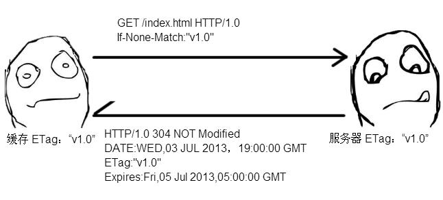 HTTP 缓存的新鲜度判断