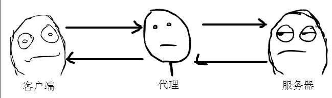HTTP 代理