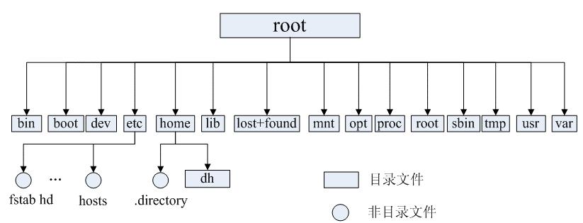linux 树状目录结构