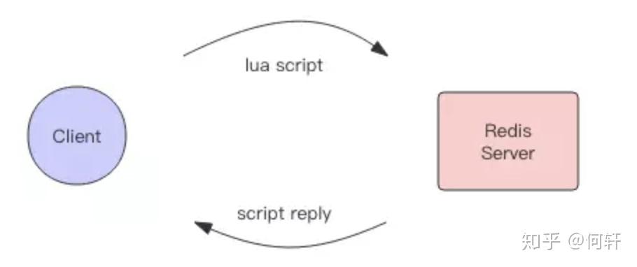 lua脚本结合redis命令