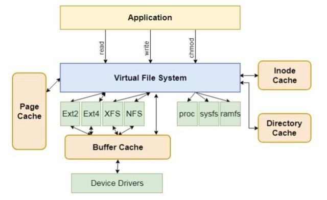 虚拟文件系统